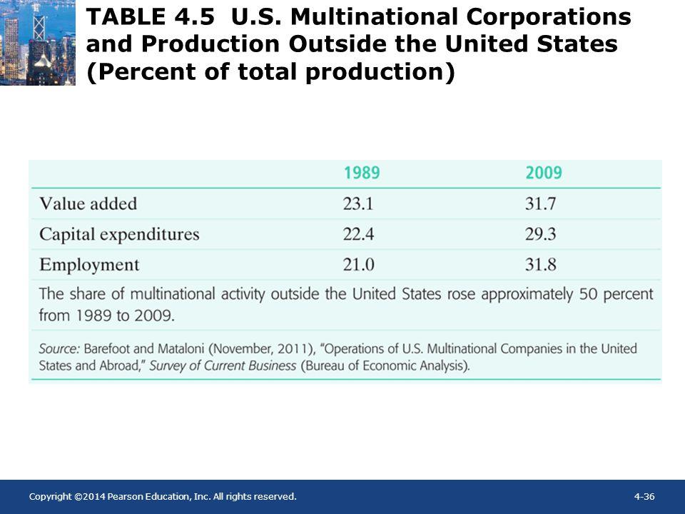TABLE 4.5 U.S.