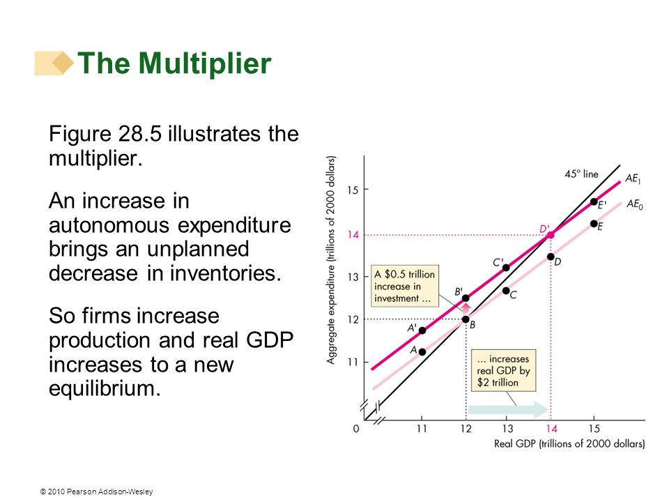 The Multiplier Figure 28.5 illustrates the multiplier.