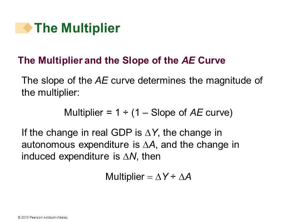 Multiplier = 1 ÷ (1 – Slope of AE curve)