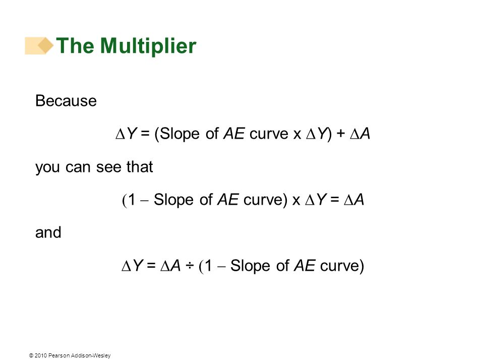 The Multiplier Because DY = (Slope of AE curve x DY) + DA