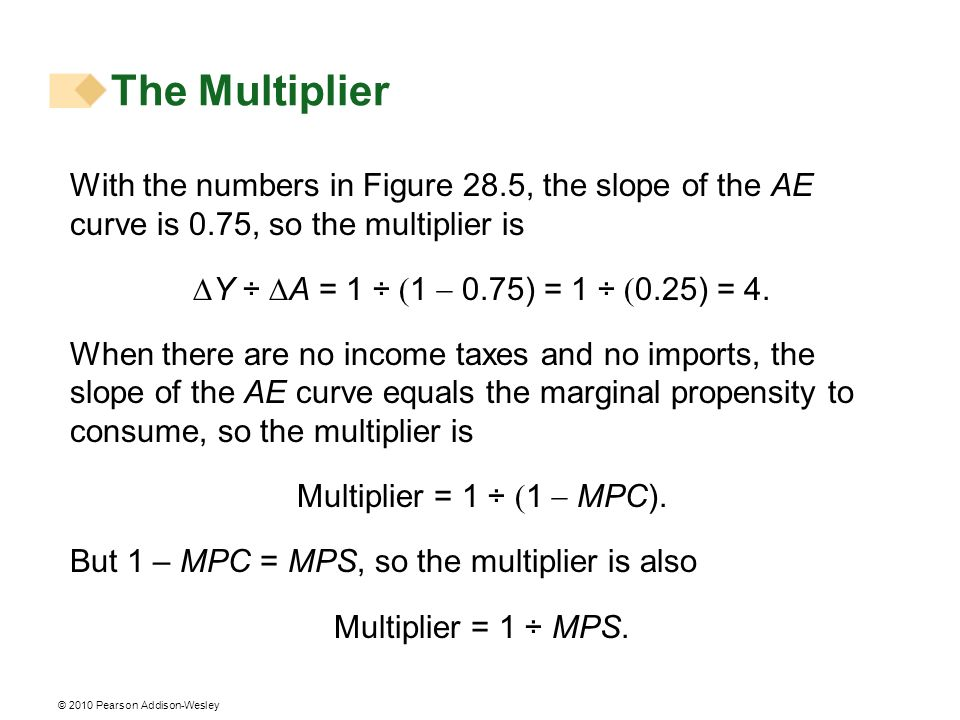 The Multiplier With the numbers in Figure 28.5, the slope of the AE curve is 0.75, so the multiplier is.