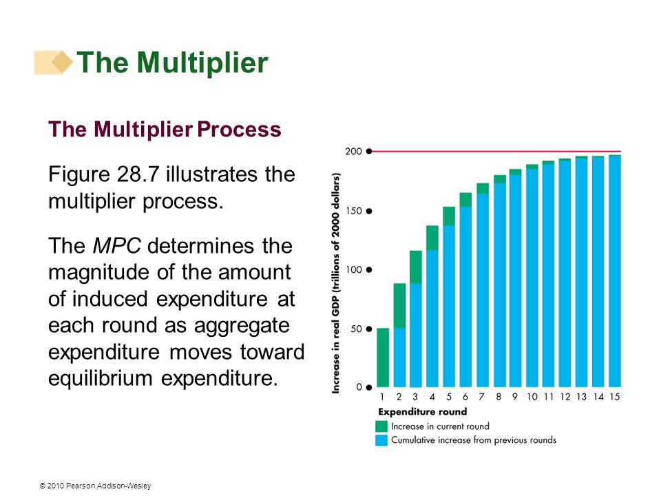 The Multiplier The Multiplier Process