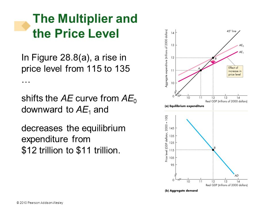 The Multiplier and the Price Level