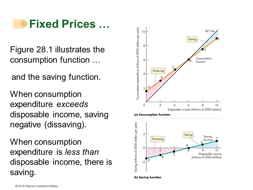 Fixed Prices … Figure 28.1 illustrates the consumption function …