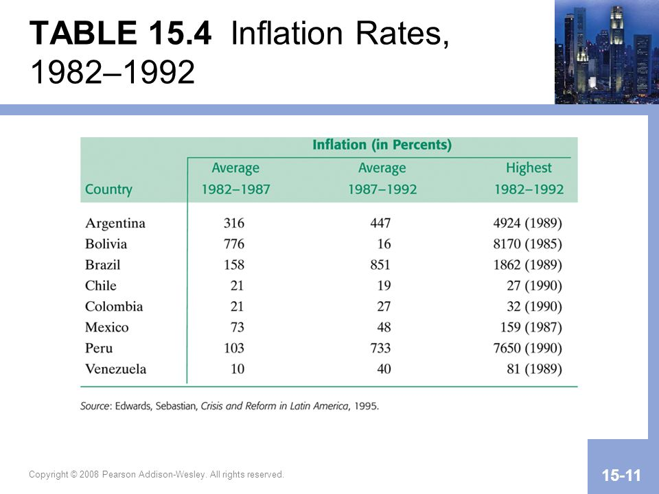TABLE 15.4 Inflation Rates, 1982–1992