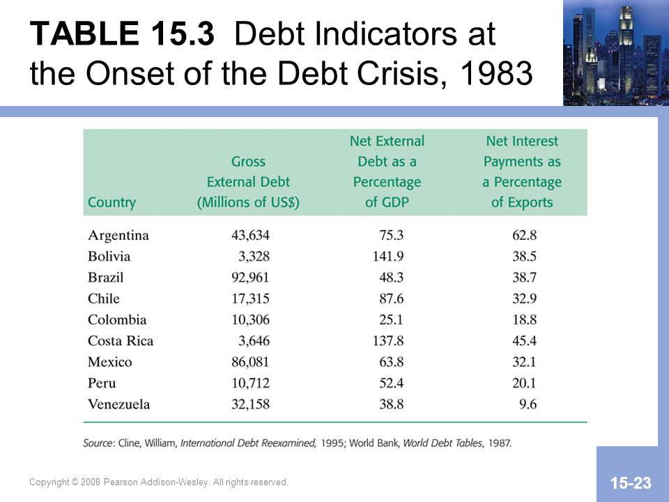 TABLE 15.3 Debt Indicators at the Onset of the Debt Crisis, 1983