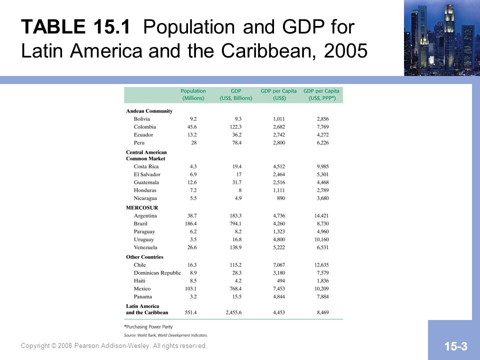 TABLE 15.1 Population and GDP for Latin America and the Caribbean, 2005