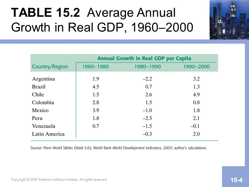 TABLE 15.2 Average Annual Growth in Real GDP, 1960–2000