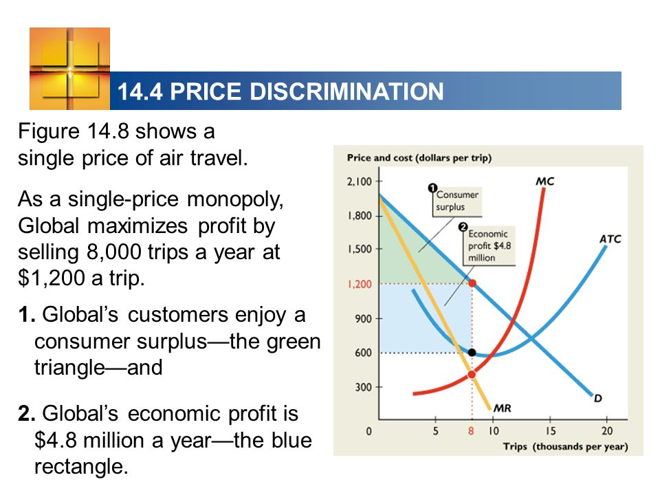 14.4 PRICE DISCRIMINATION Figure 14.8 shows a single price of air travel.