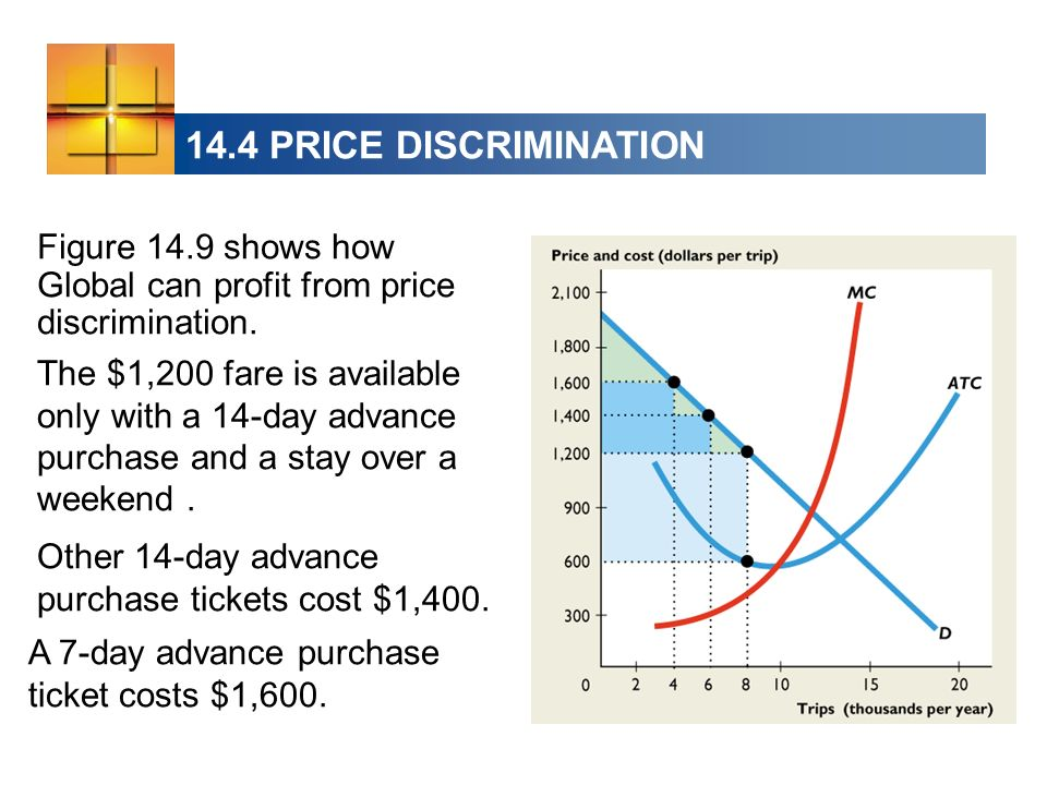 14.4 PRICE DISCRIMINATION Figure 14.9 shows how Global can profit from price discrimination.