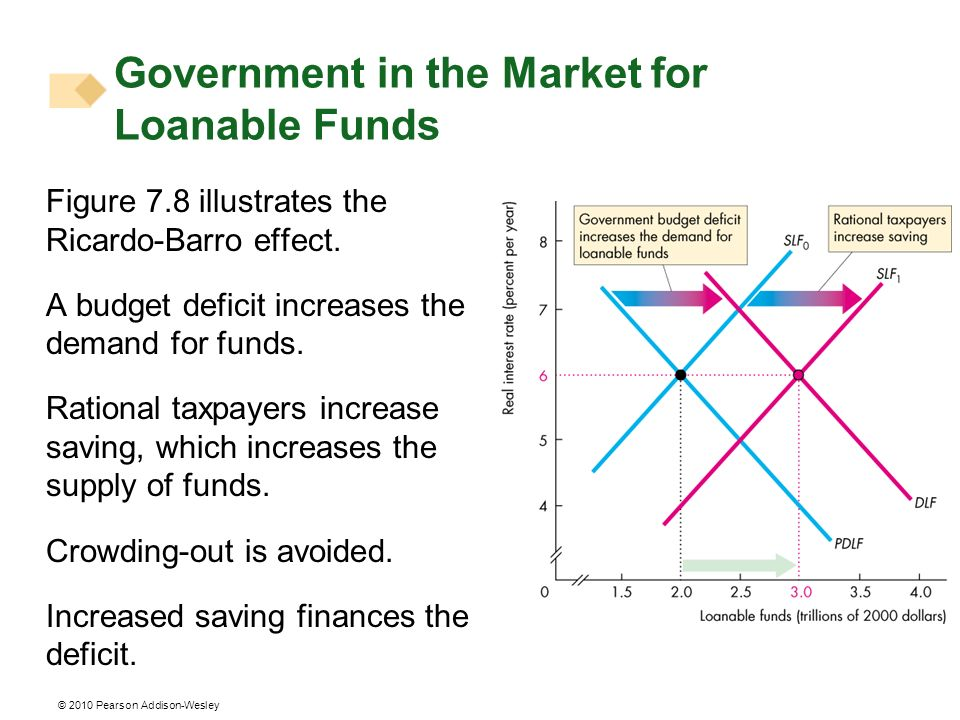 Government in the Market for Loanable Funds