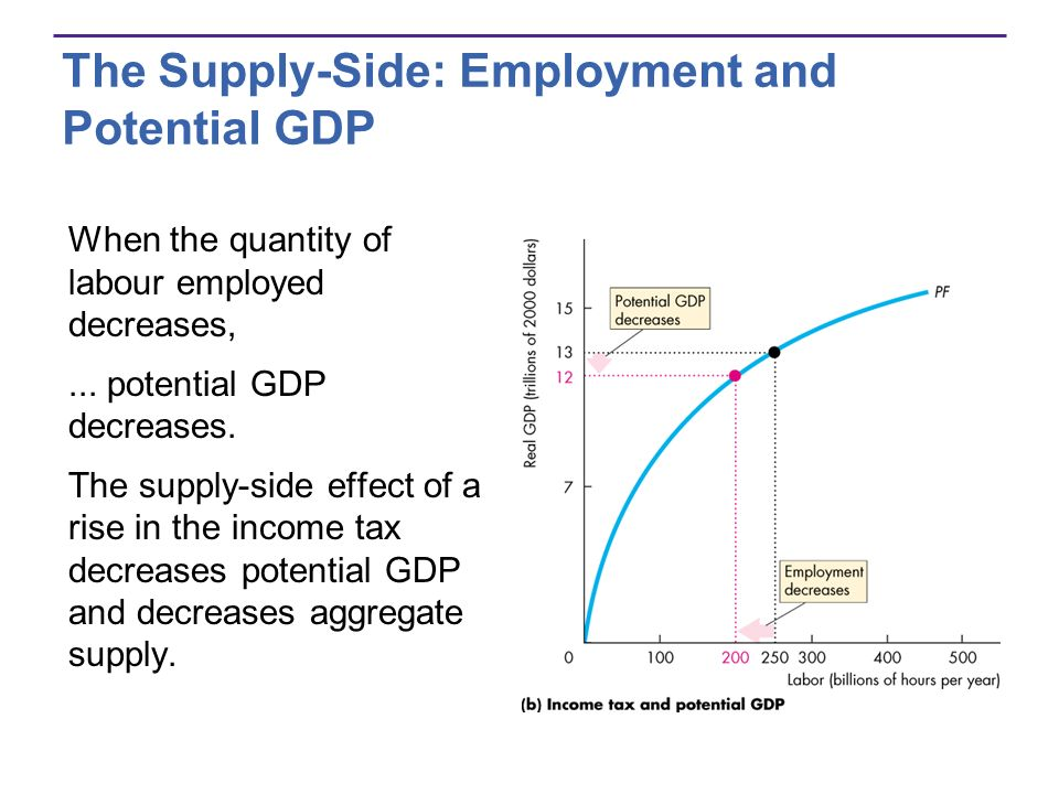 The Supply-Side: Employment and Potential GDP