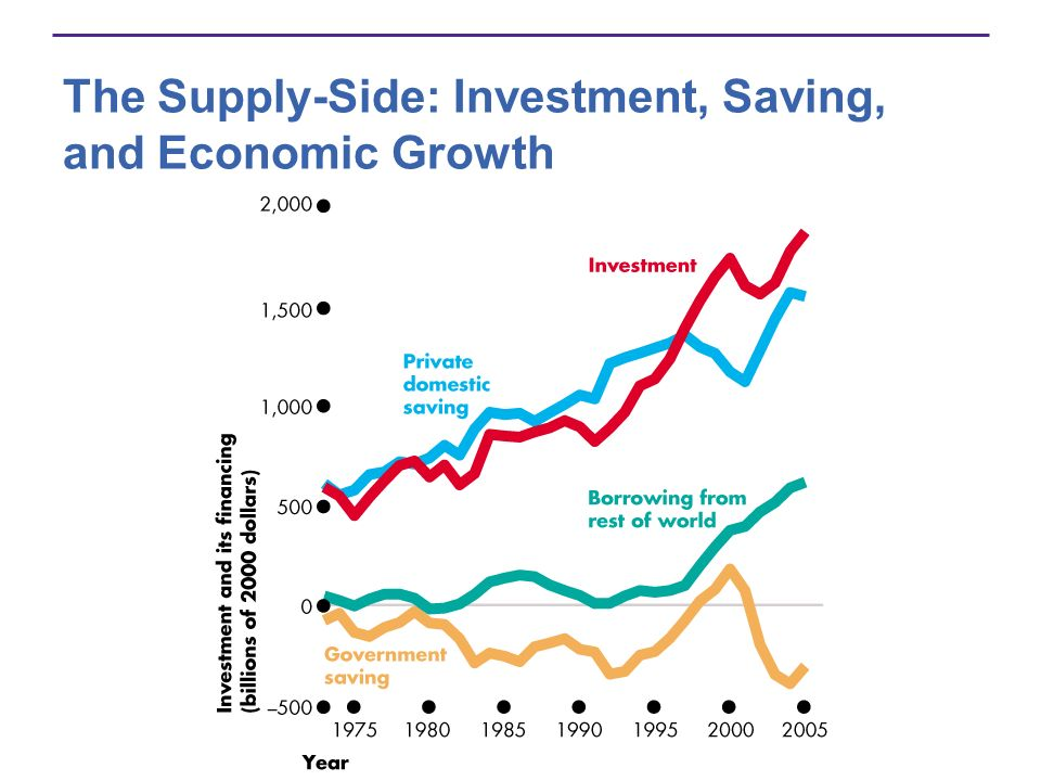 The Supply-Side: Investment, Saving, and Economic Growth