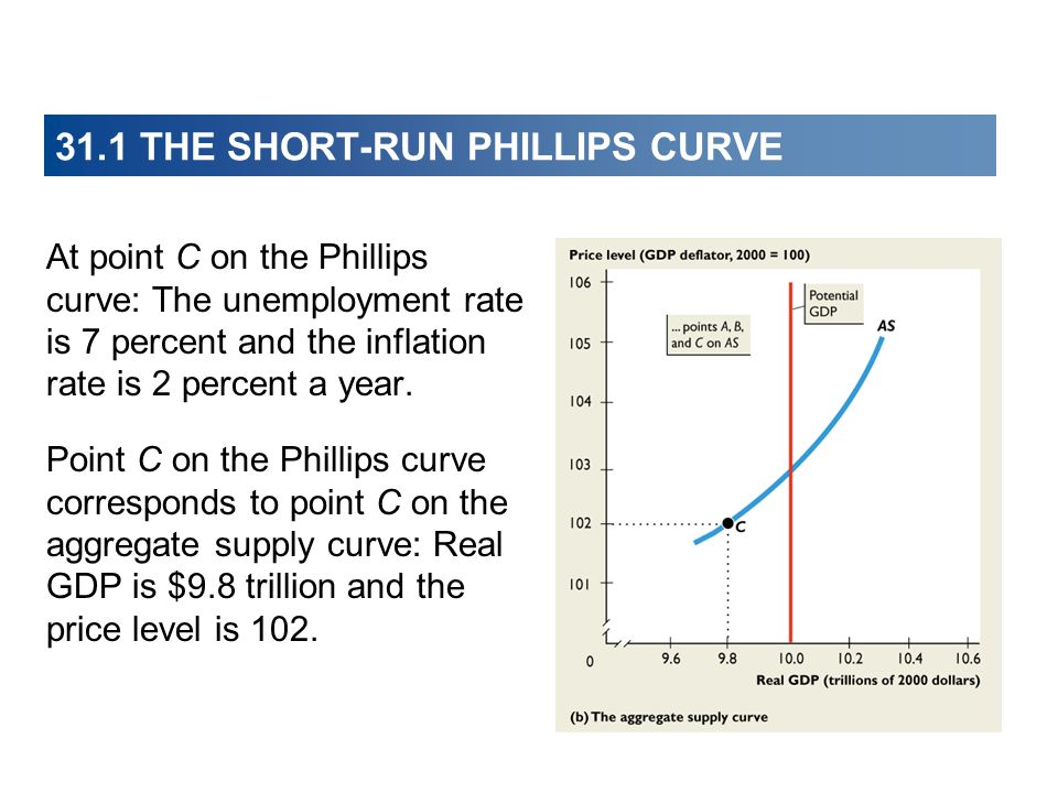 31.1 THE SHORT-RUN PHILLIPS CURVE