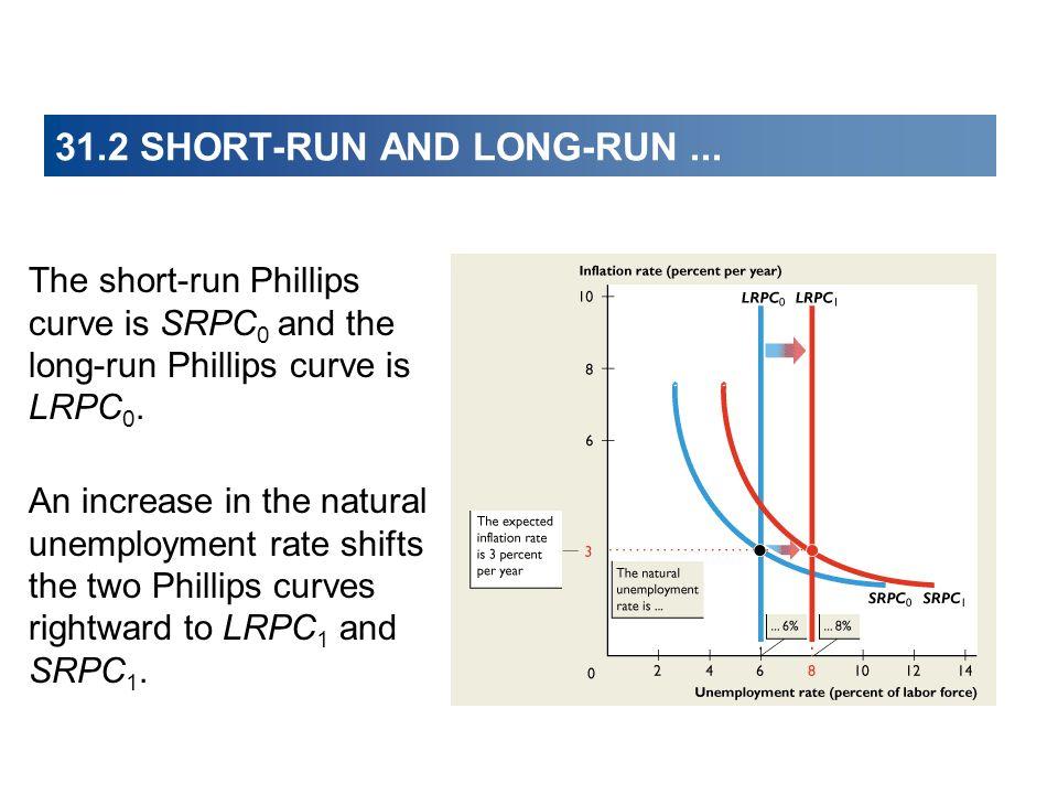 31.2 SHORT-RUN AND LONG-RUN ...