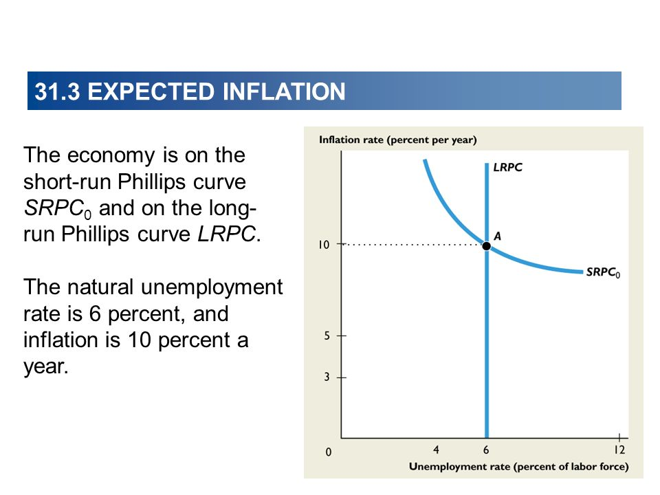 31.3 EXPECTED INFLATION The economy is on the short-run Phillips curve SRPC0 and on the long-run Phillips curve LRPC.