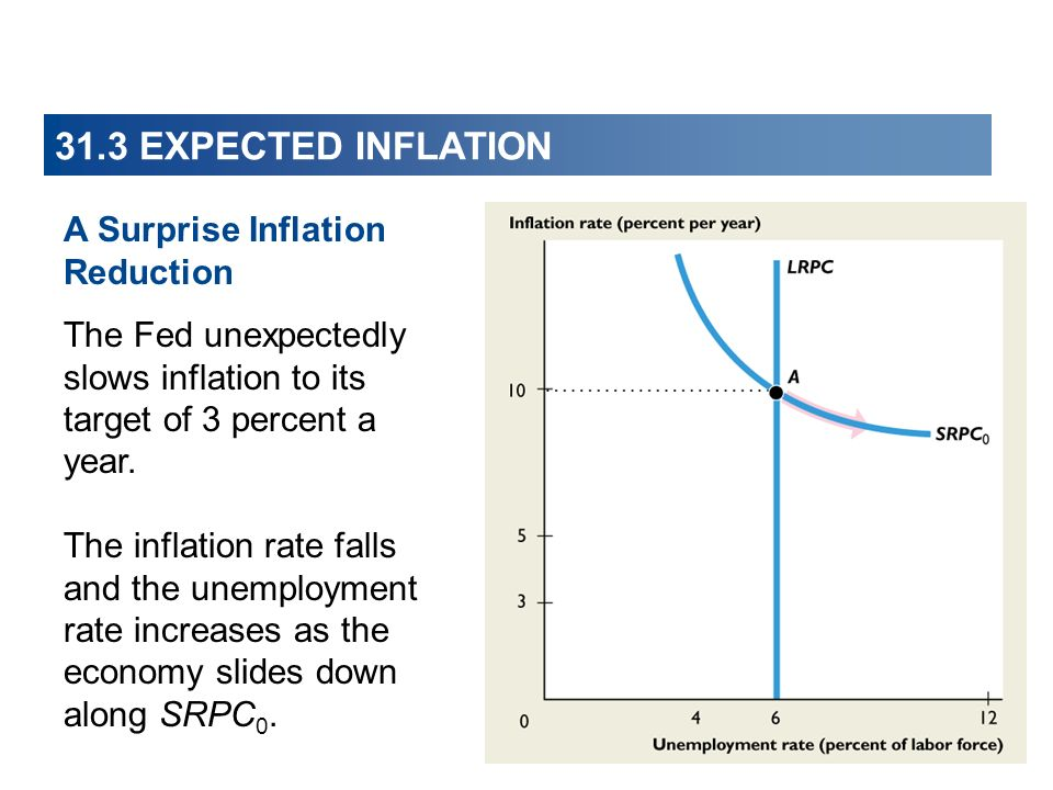31.3 EXPECTED INFLATION A Surprise Inflation Reduction