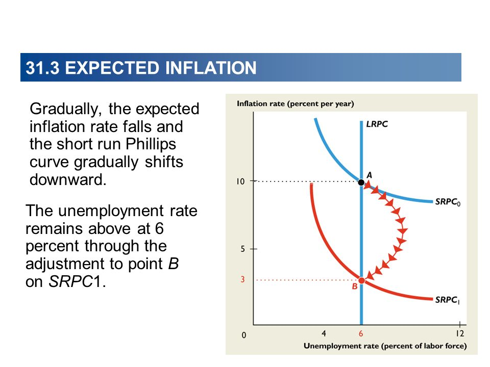 31.3 EXPECTED INFLATION Gradually, the expected inflation rate falls and the short run Phillips curve gradually shifts downward.