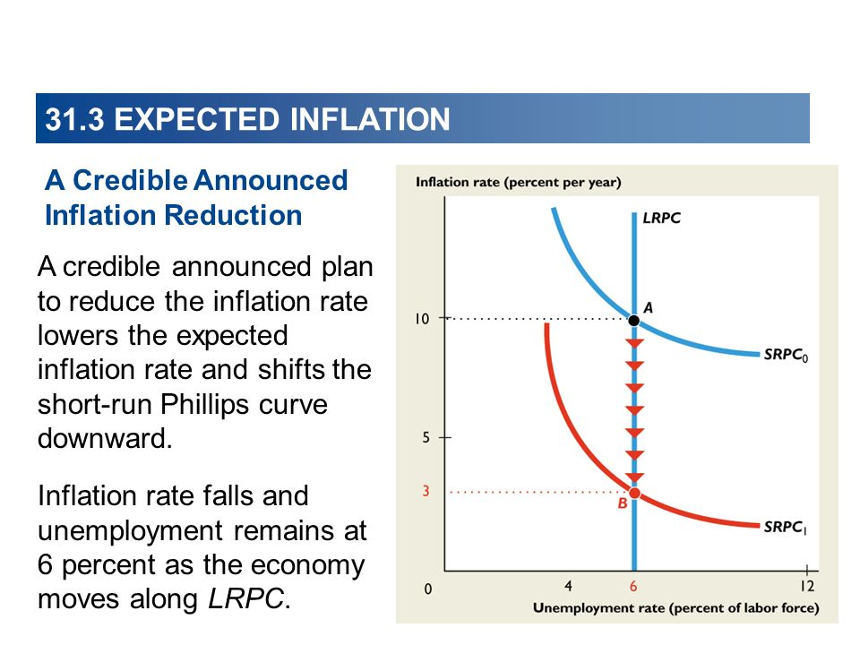 31.3 EXPECTED INFLATION A Credible Announced Inflation Reduction