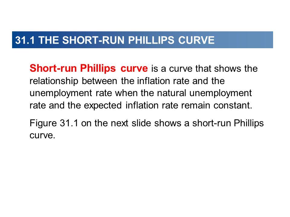 31.1 THE SHORT-RUN PHILLIPS CURVE