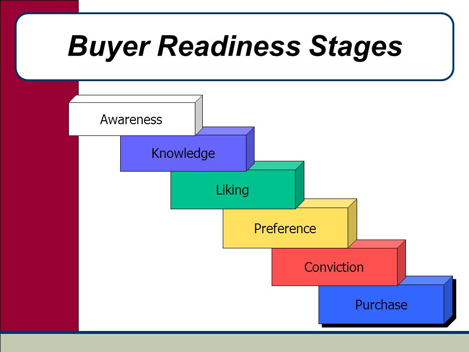 buyer readiness stages Knoxville leadership foundation serves the five-county greater knoxville area by connecting leaders with communities of need, by.