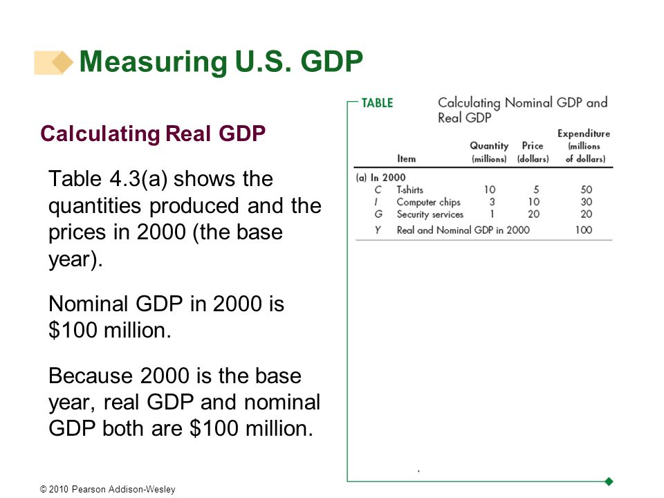 Measuring U.S. GDP Calculating Real GDP