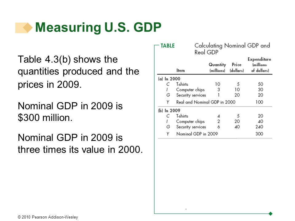 Measuring U.S. GDP Table 4.3(b) shows the quantities produced and the prices in 2009. Nominal GDP in 2009 is $300 million.