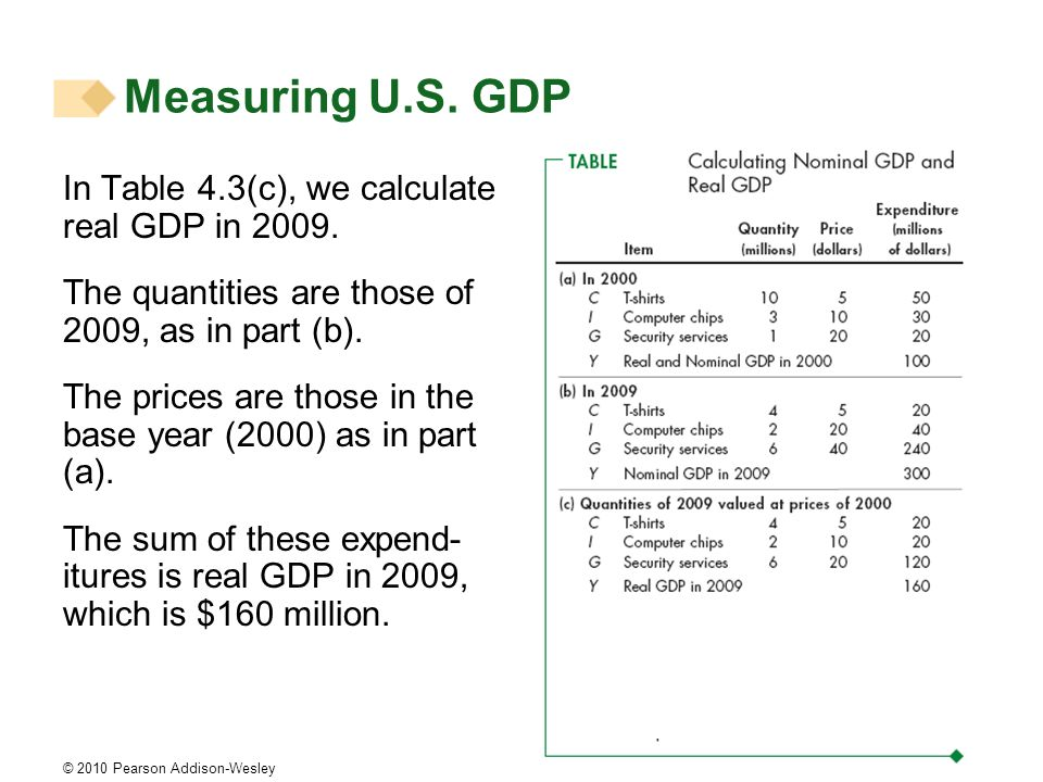 Measuring U.S. GDP In Table 4.3(c), we calculate real GDP in 2009.