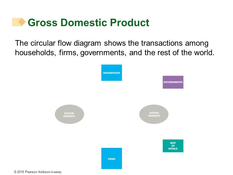 Gross domestic product gdp defined gdp or gross domestic product is 8 gross domestic product the circular flow diagram shows ccuart Image collections