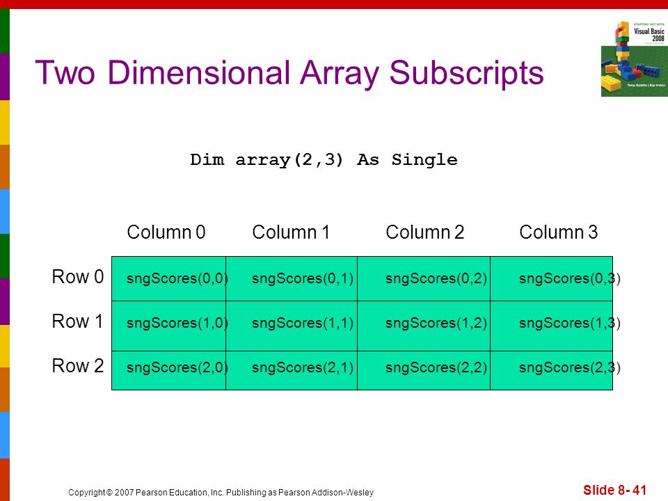 Two Dimensional Array Subscripts