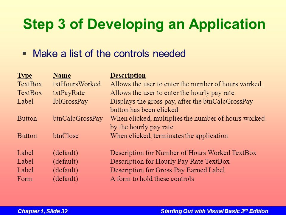 Step 3 of Developing an Application
