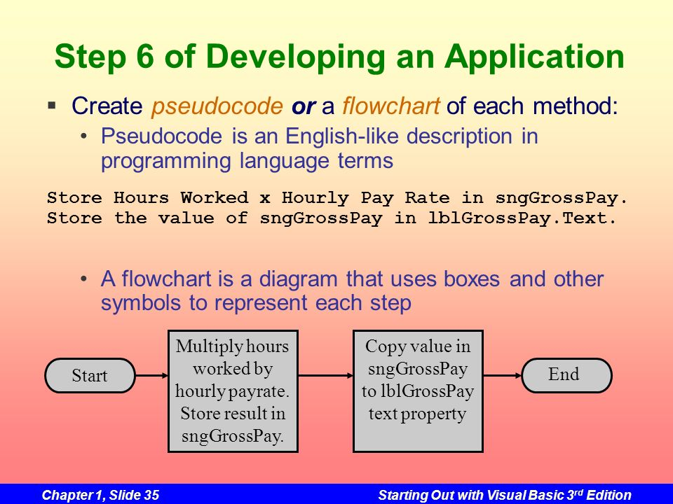 Step 6 of Developing an Application