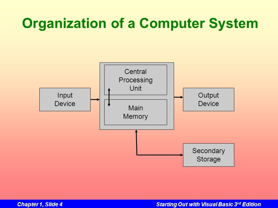 Organization of a Computer System
