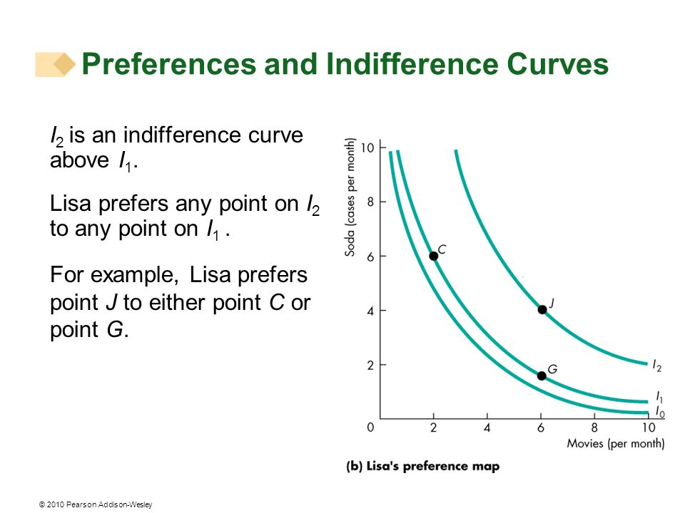 Preferences and Indifference Curves