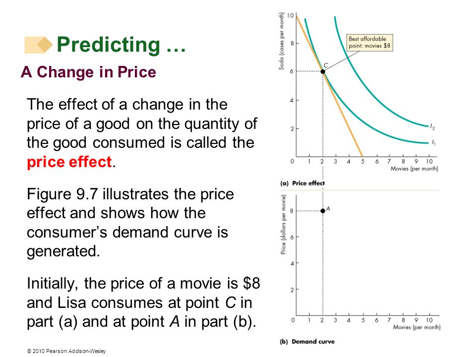 Predicting … A Change in Price