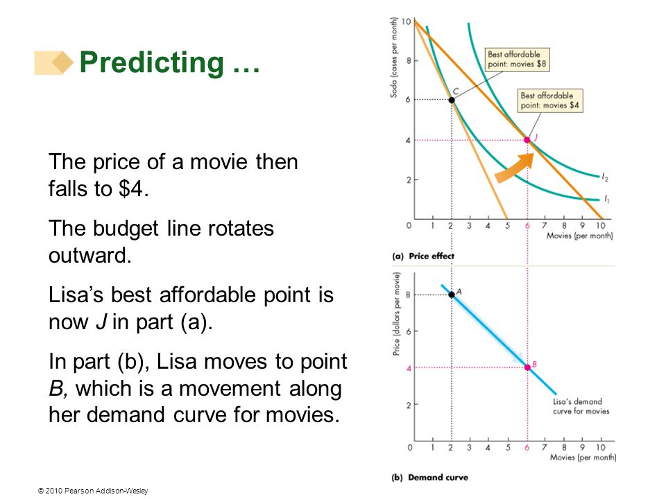 Predicting … The price of a movie then falls to $4.