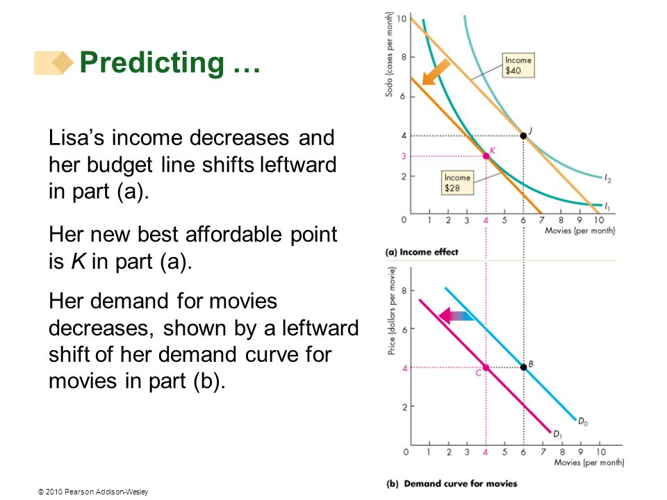 Predicting … Lisa's income decreases and her budget line shifts leftward in part (a). Her new best affordable point is K in part (a).