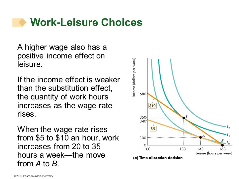 Work-Leisure Choices A higher wage also has a positive income effect on leisure.