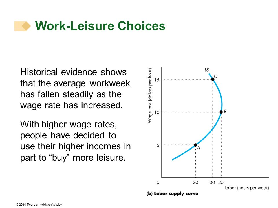 Work-Leisure Choices Historical evidence shows that the average workweek has fallen steadily as the wage rate has increased.