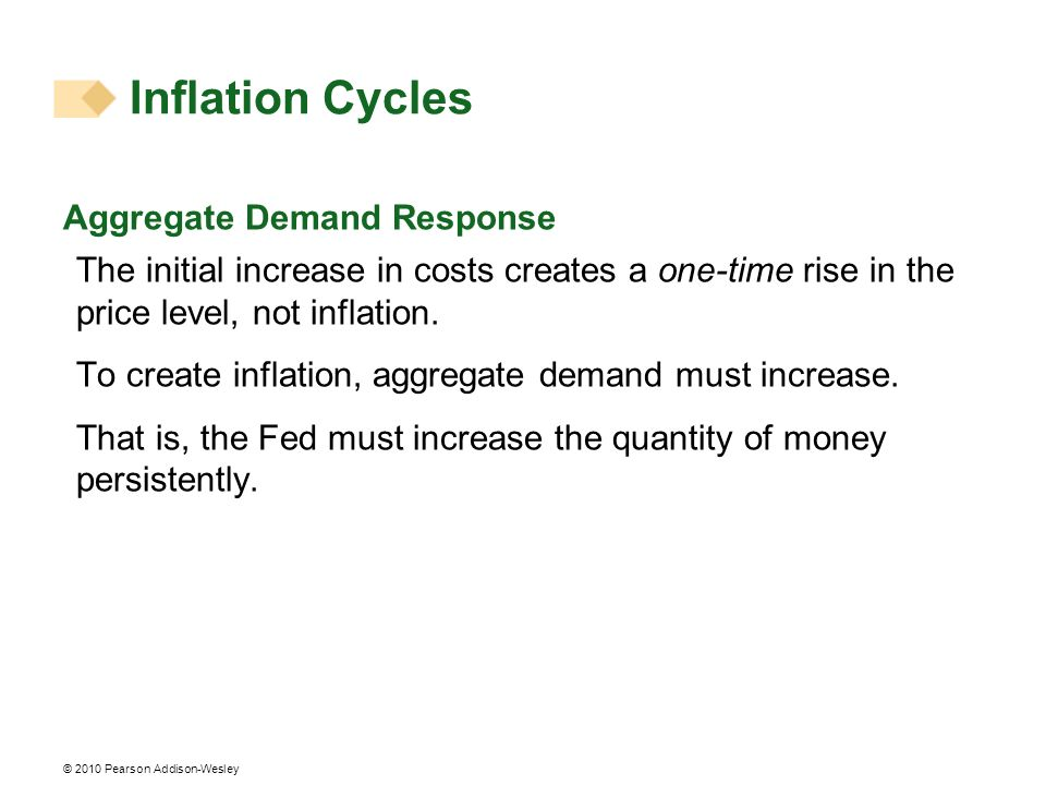 Inflation Cycles Aggregate Demand Response