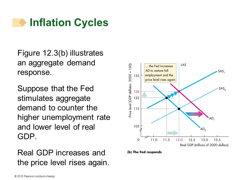 Inflation Cycles Figure 12.3(b) illustrates an aggregate demand response.