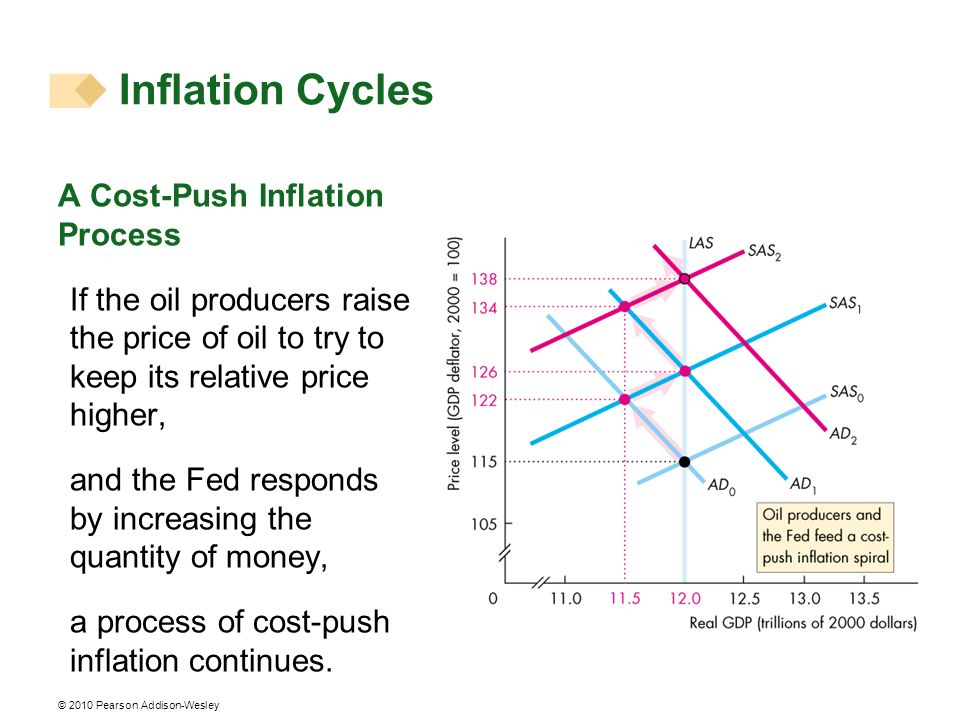 Inflation Cycles A Cost-Push Inflation Process