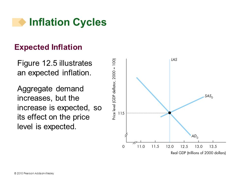 Inflation Cycles Expected Inflation