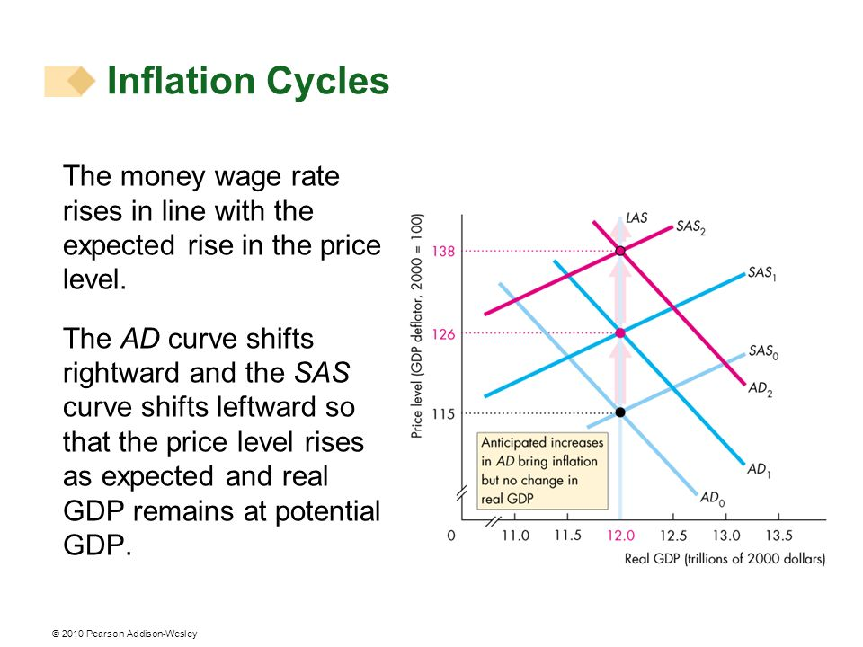 Inflation Cycles The money wage rate rises in line with the expected rise in the price level.