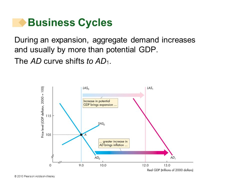 Business Cycles During an expansion, aggregate demand increases and usually by more than potential GDP.