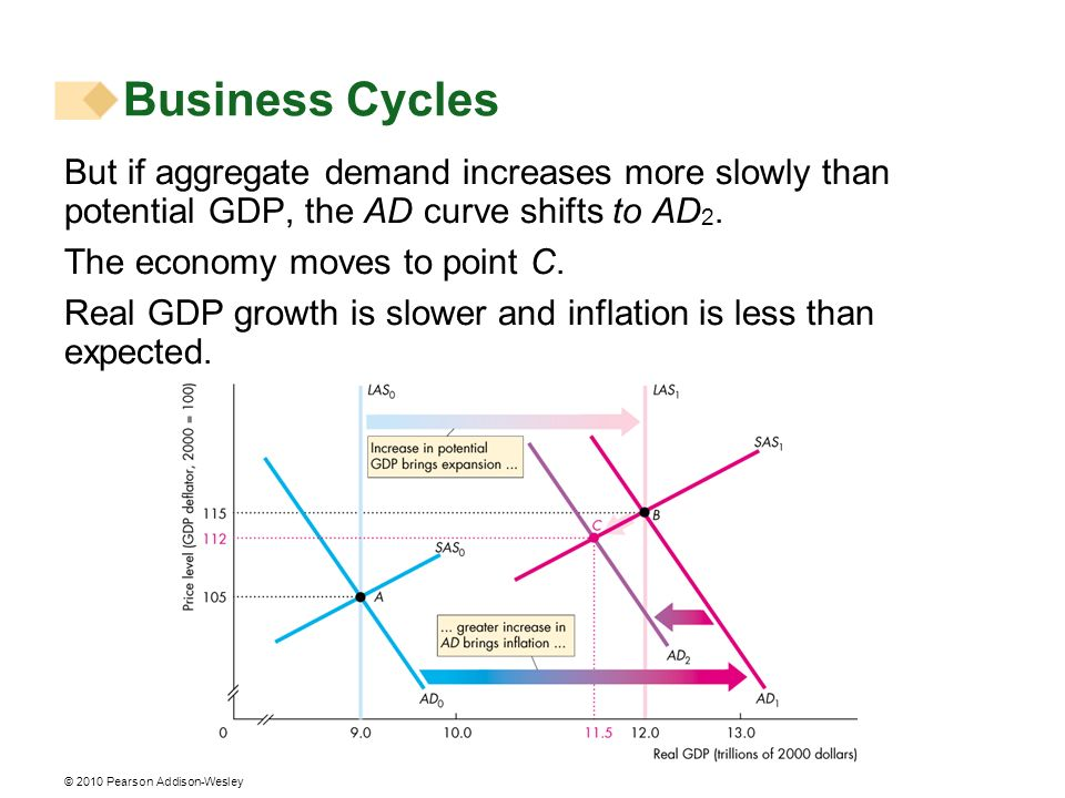Business Cycles But if aggregate demand increases more slowly than potential GDP, the AD curve shifts to AD2.