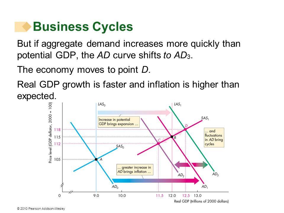 Business Cycles But if aggregate demand increases more quickly than potential GDP, the AD curve shifts to AD3.