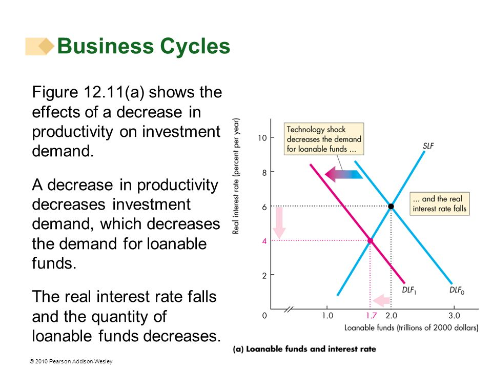 Business Cycles Figure 12.11(a) shows the effects of a decrease in productivity on investment demand.