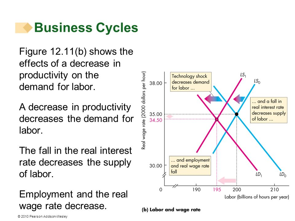 Business Cycles Figure 12.11(b) shows the effects of a decrease in productivity on the demand for labor.
