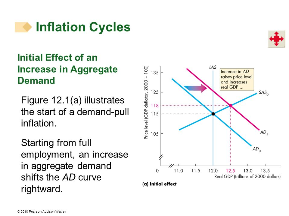 Inflation Cycles Initial Effect of an Increase in Aggregate Demand